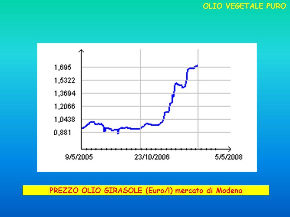 PREZZO OLIO GIRASOLE (Euro/l) mercato di Modena