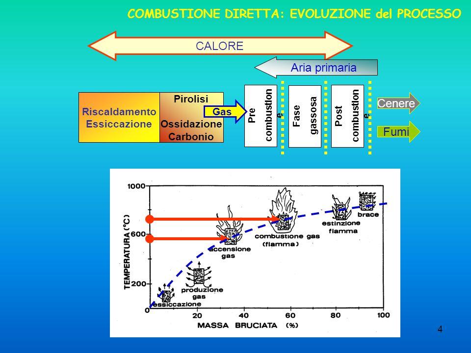 COMBUSTIONE DIRETTA: EVOLUZIONE del PROCESSO