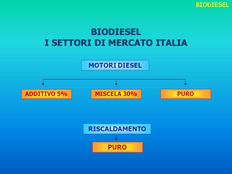 I SETTORI DI MERCATO ITALIA