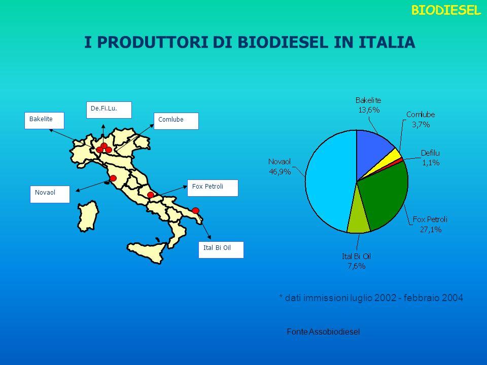 I PRODUTTORI DI BIODIESEL IN ITALIA