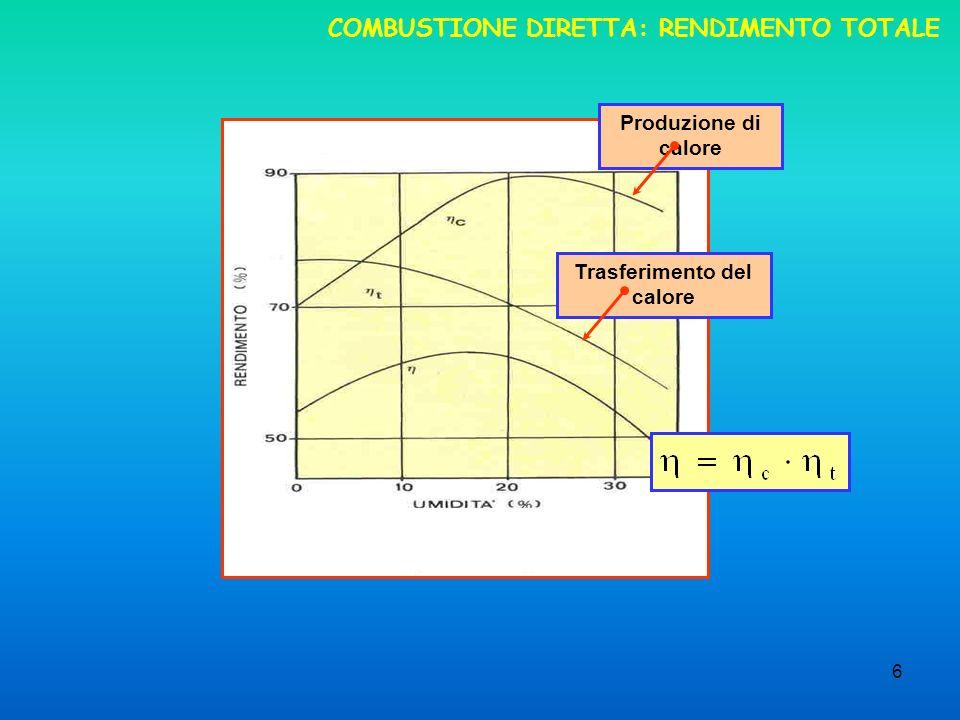 COMBUSTIONE DIRETTA: RENDIMENTO TOTALE