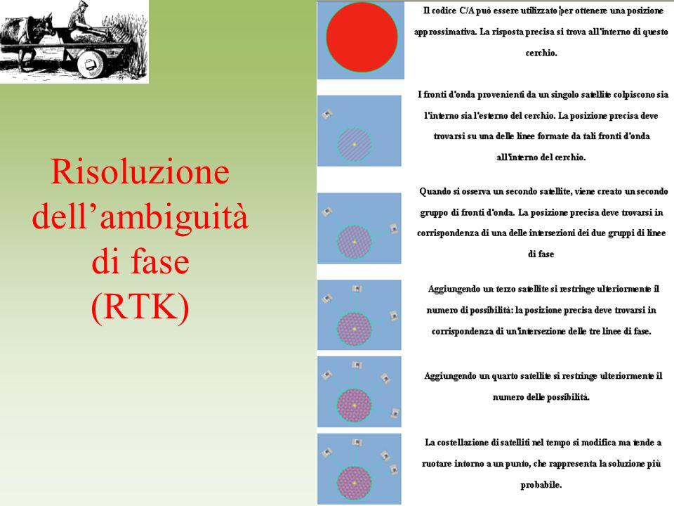 Risoluzione dell'ambiguità di fase (RTK)