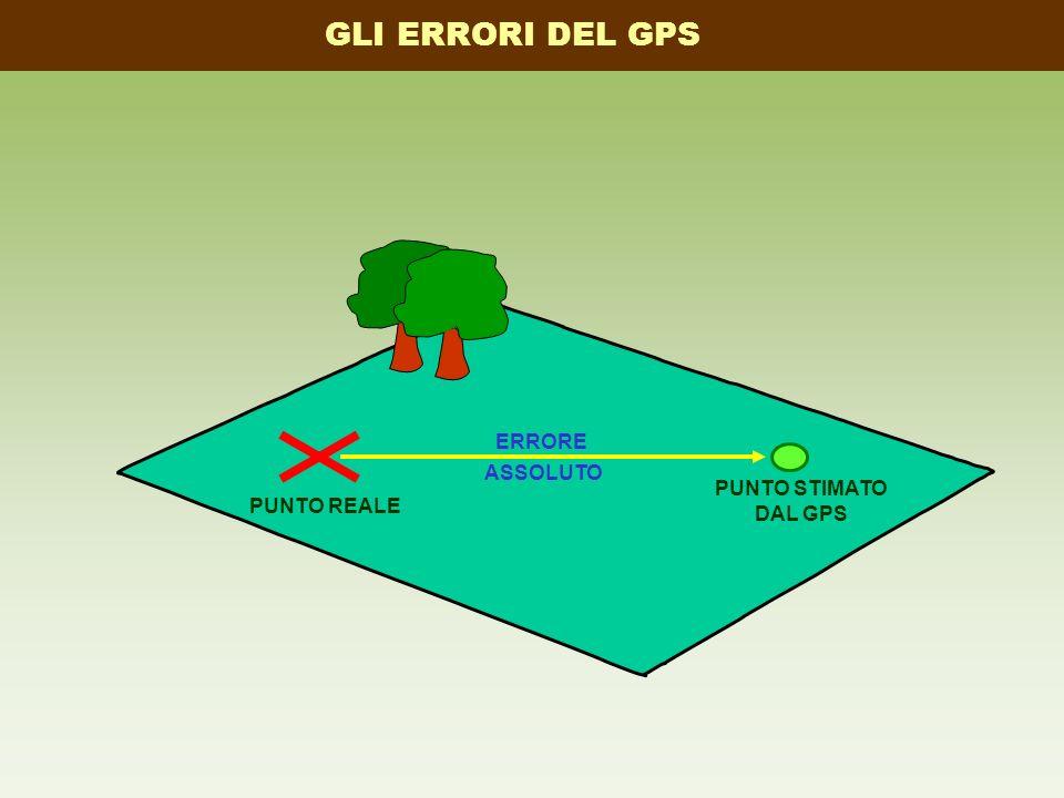 GLI ERRORI DEL GPS ERRORE ASSOLUTO PUNTO STIMATO DAL GPS PUNTO REALE