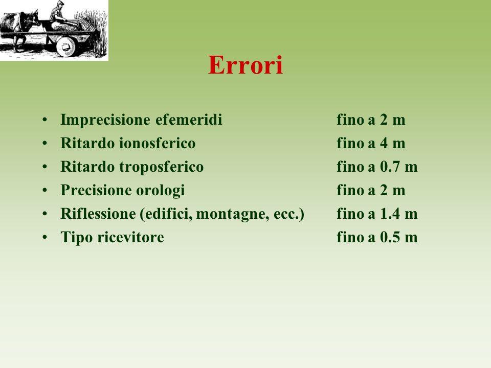 Errori Imprecisione efemeridi fino a 2 m