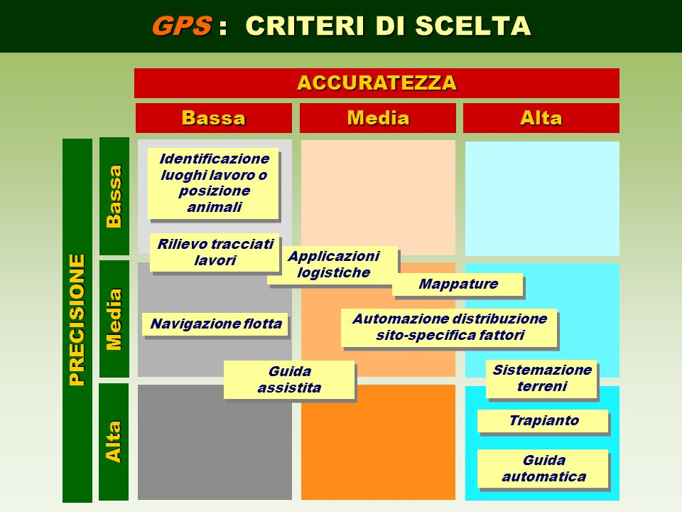 GPS : CRITERI DI SCELTA Bassa Media Alta ACCURATEZZA PRECISIONE