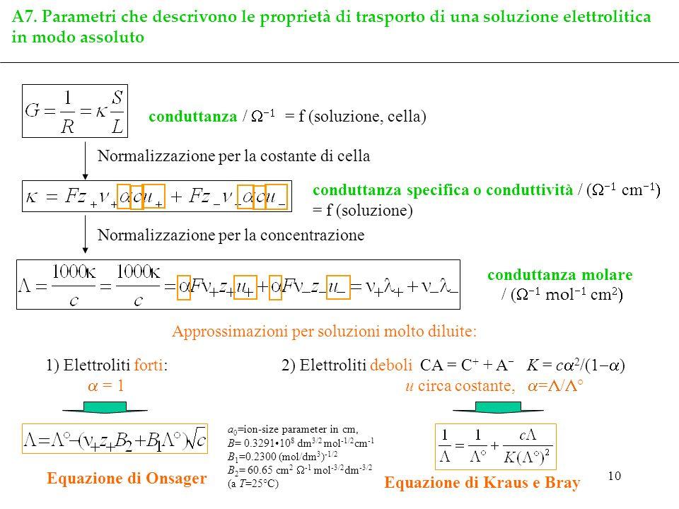 conduttanza / W-1 = f (soluzione, cella)