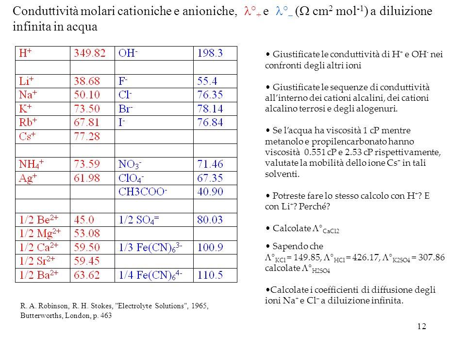 Conduttività molari cationiche e anioniche,°+ e°– ( cm2 mol-1) a diluizione infinita in acqua