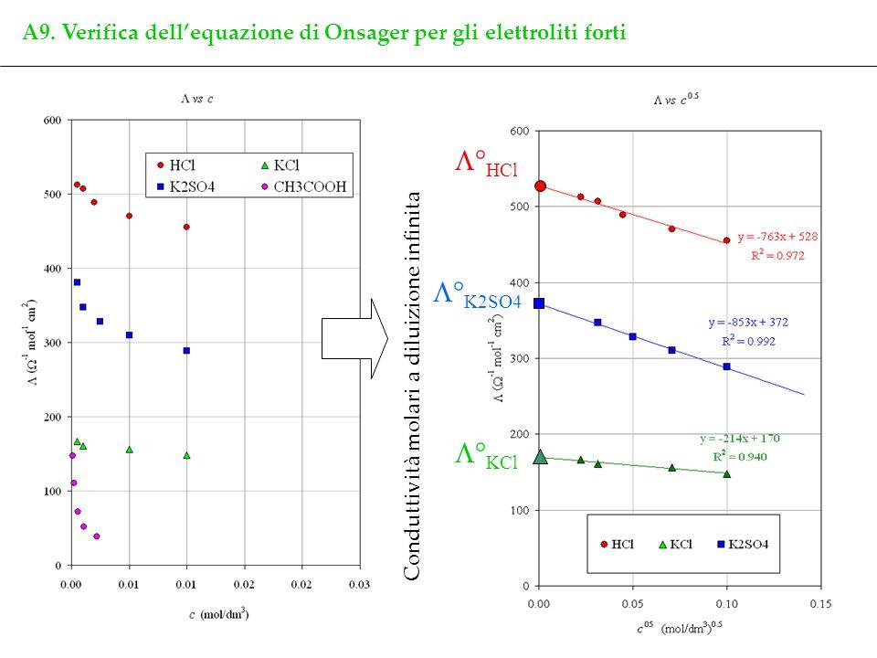 A9. Verifica dell'equazione di Onsager per gli elettroliti forti