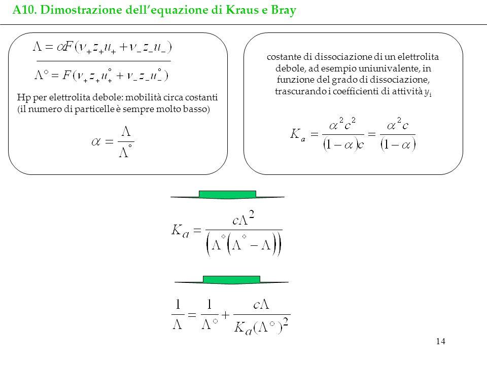 A10. Dimostrazione dell'equazione di Kraus e Bray