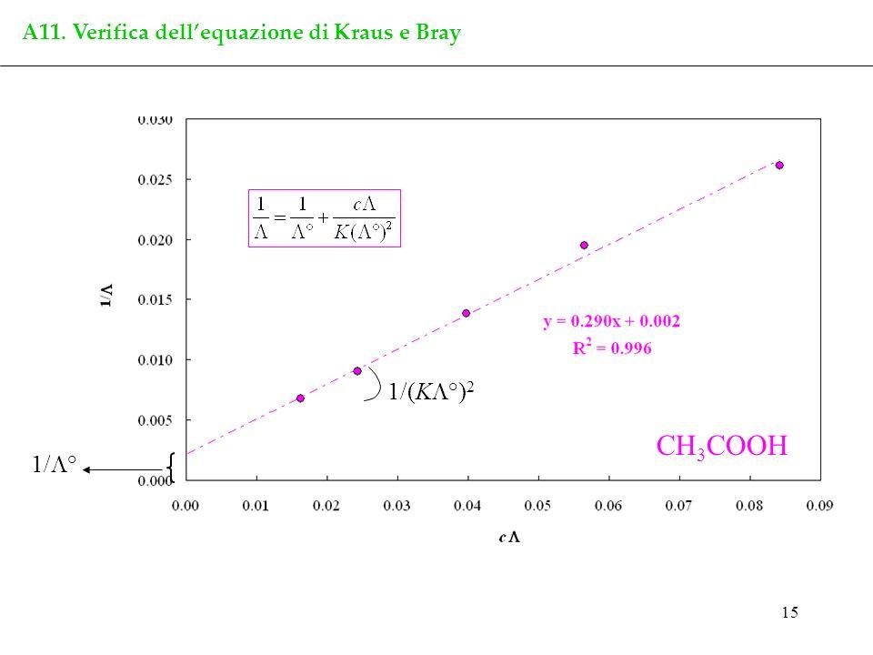 A11. Verifica dell'equazione di Kraus e Bray