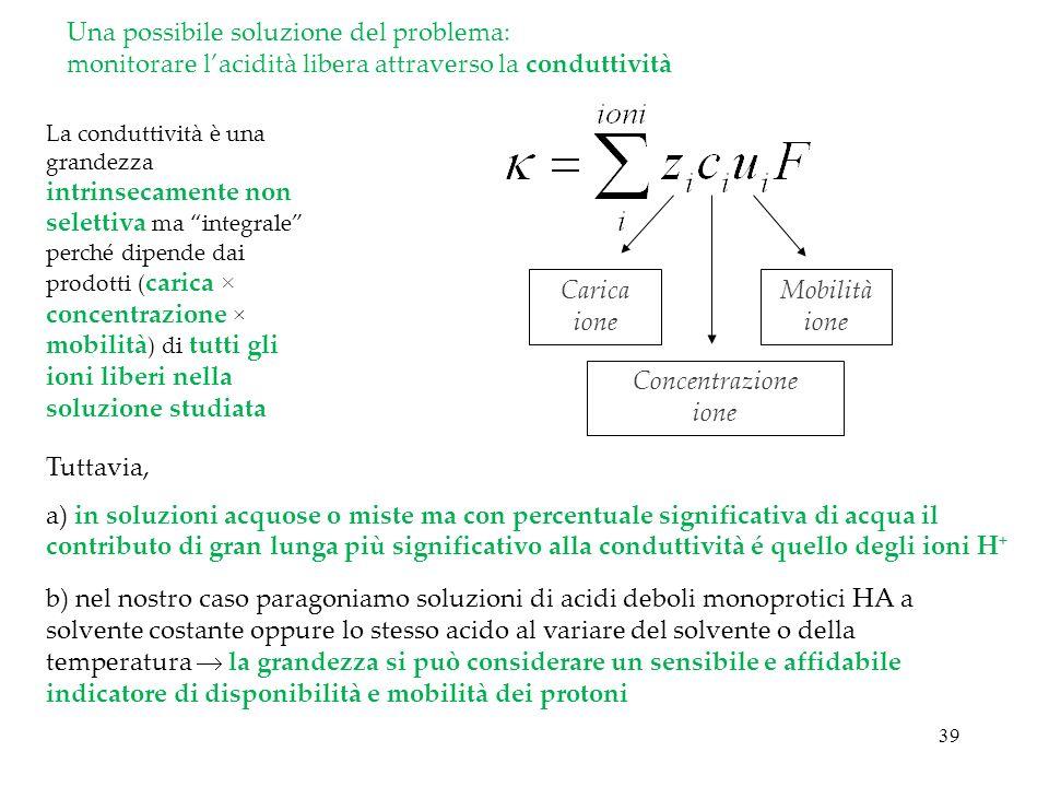 Una possibile soluzione del problema: monitorare l'acidità libera attraverso la conduttività