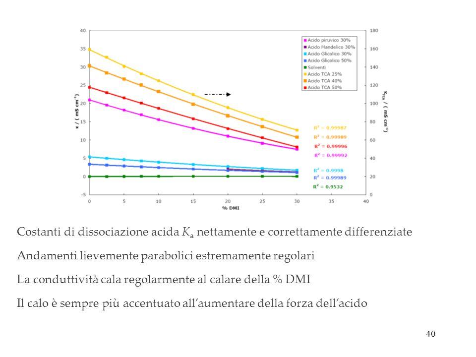 Costanti di dissociazione acida Ka nettamente e correttamente differenziate