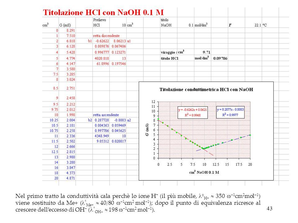 Nel primo tratto la conduttività cala perchè lo ione H+ (il più mobile, °H+  350 1cm2mol1) viene sostituito da Me+ (°Me+  40/80 1cm2 mol1); dopo il punto di equivalenza ricresce al crescere dell'eccesso di OH (°OH  198 1cm2 mol1).