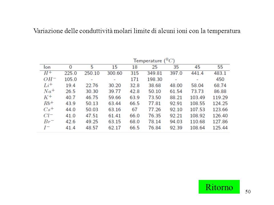 Variazione delle conduttività molari limite di alcuni ioni con la temperatura