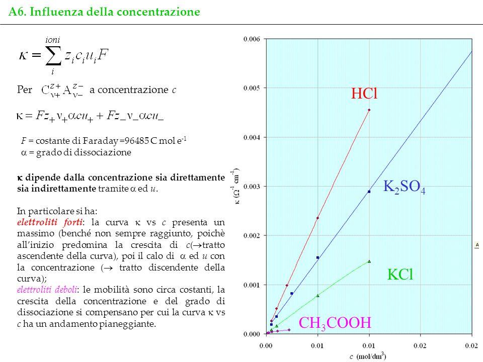 HCl K2SO4 KCl CH3COOH A6. Influenza della concentrazione