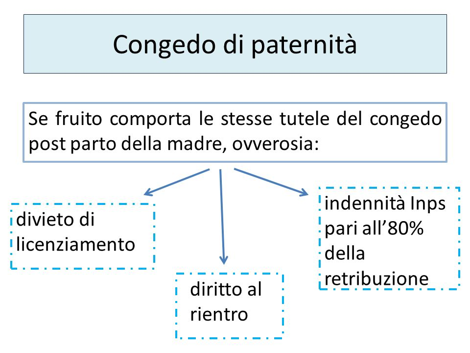 Congedo di paternità Se fruito comporta le stesse tutele del congedo post parto della madre, ovverosia: