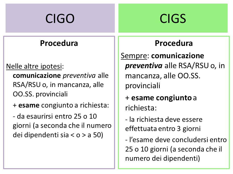 CIGO CIGS Procedura Procedura