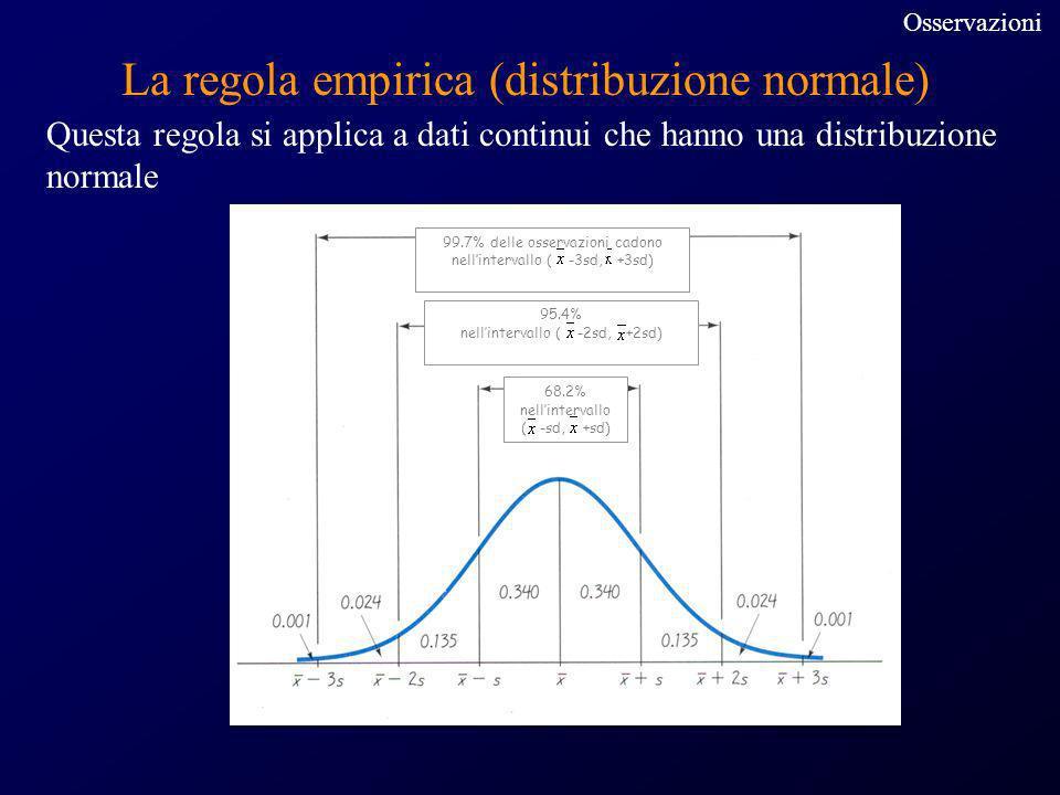 La regola empirica (distribuzione normale)