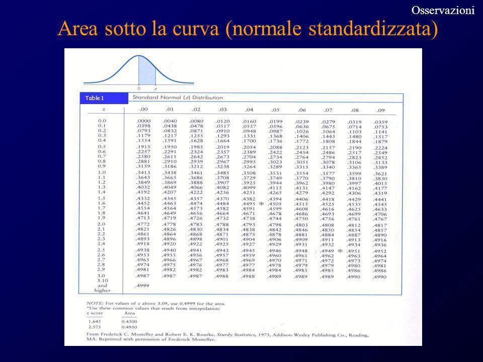 Area sotto la curva (normale standardizzata)