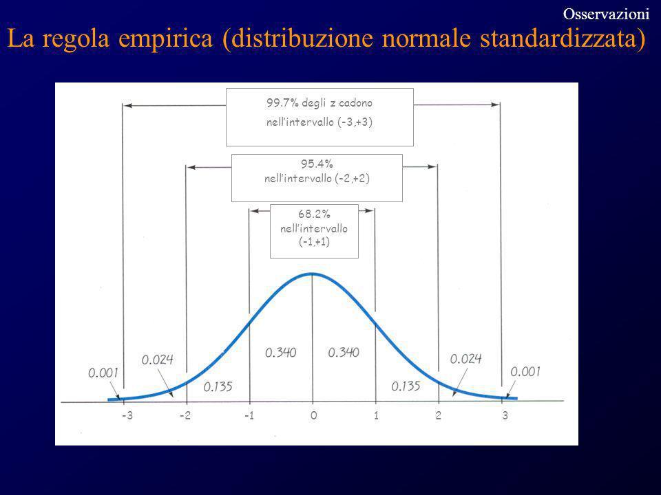 99.7% degli z cadono nell'intervallo (-3,+3)