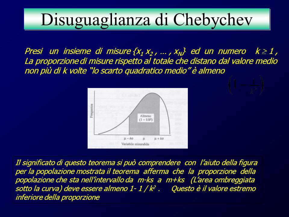 Disuguaglianza di Chebychev