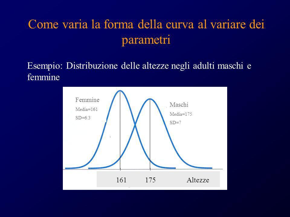 Come varia la forma della curva al variare dei parametri