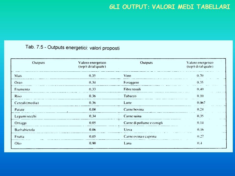Gli output: valori medi tabellari