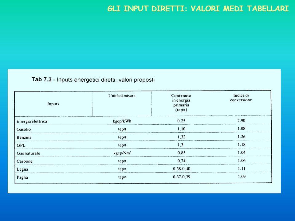 Gli input diretti: valori medi tabellari