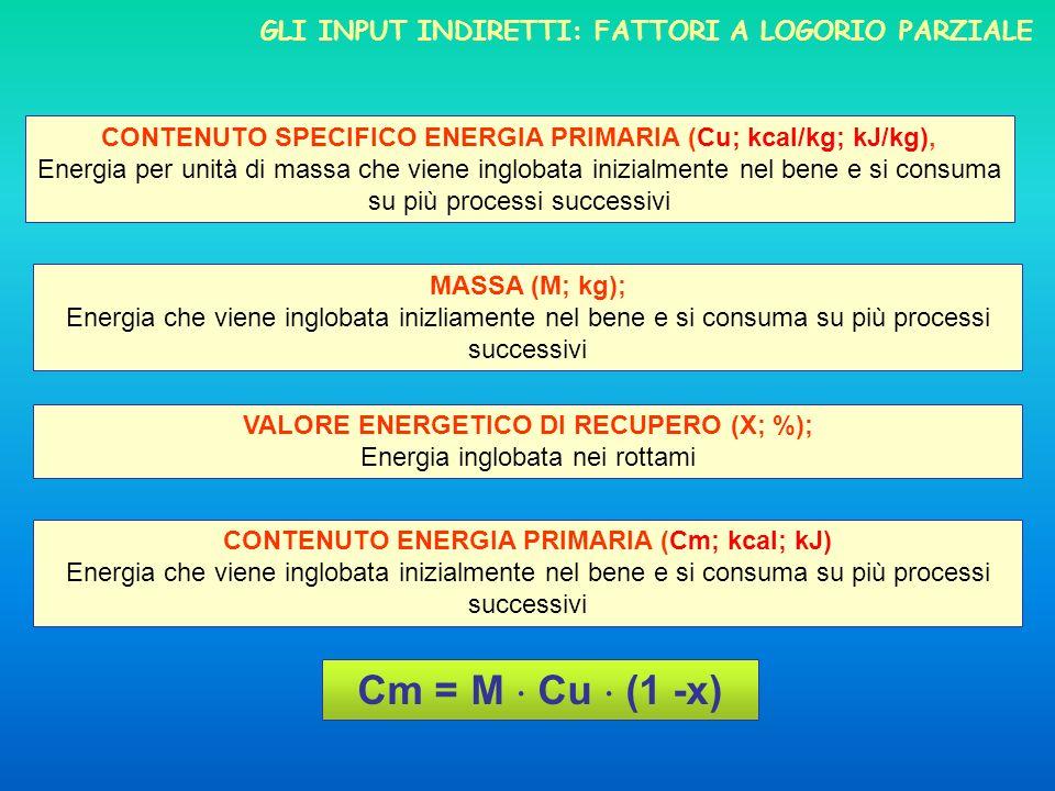 Cm = M  Cu  (1 -x) Gli input indiretti: fattori a loGorio parziale