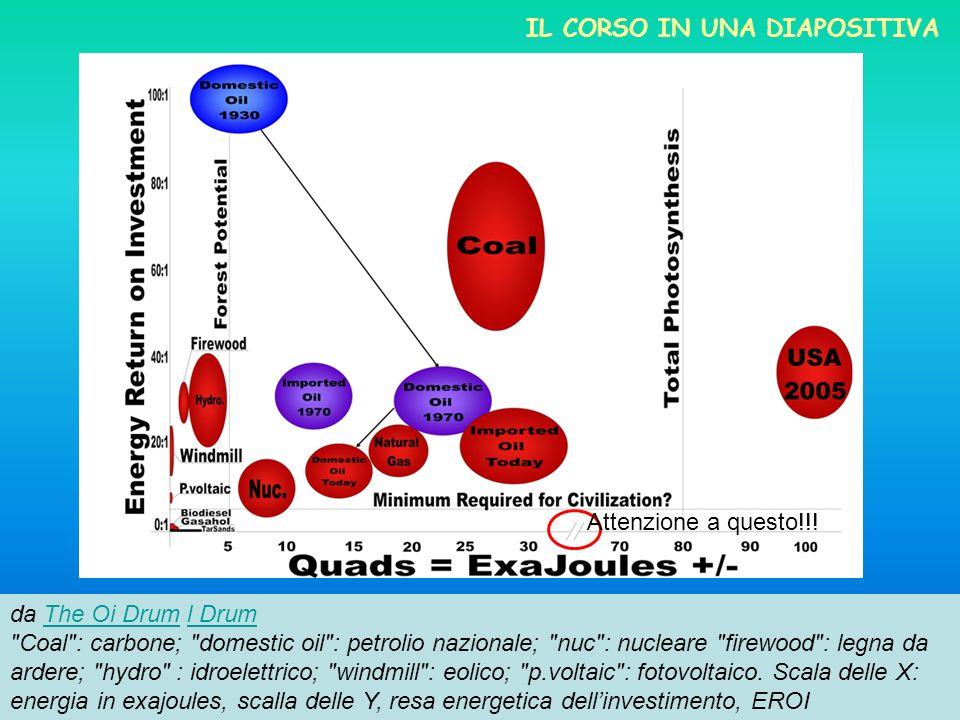 Il corso in una diapositiva
