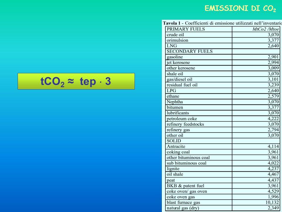 EMISSIONI DI CO2 tCO2 ≈ tep  3