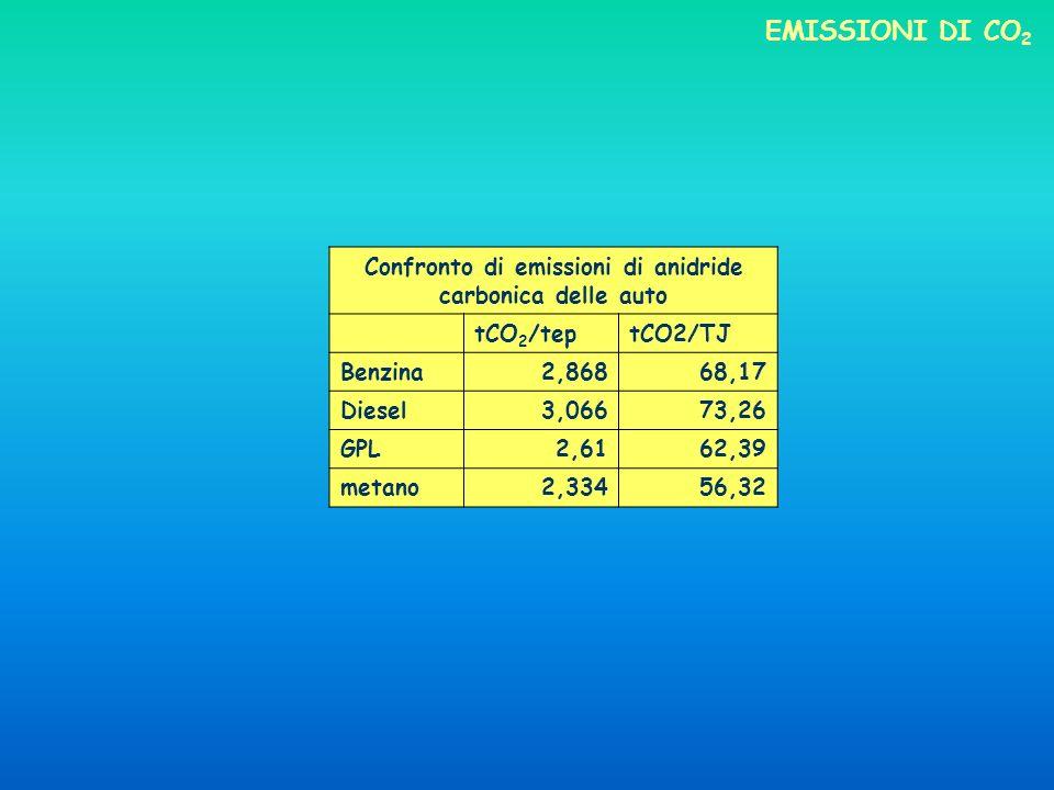 Confronto di emissioni di anidride carbonica delle auto
