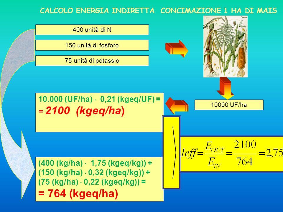 = 764 (kgeq/ha) 10.000 (UF/ha)  0,21 (kgeq/UF) = = 2100 (kgeq/ha)