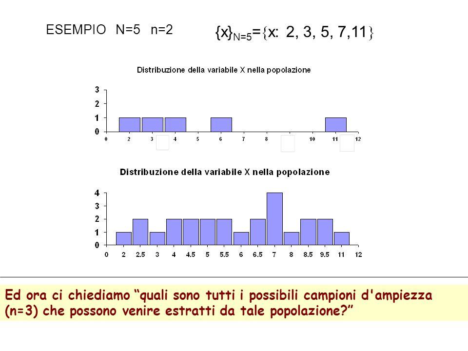 {x}N=5=x: 2, 3, 5, 7,11 ESEMPIO N=5 n=2