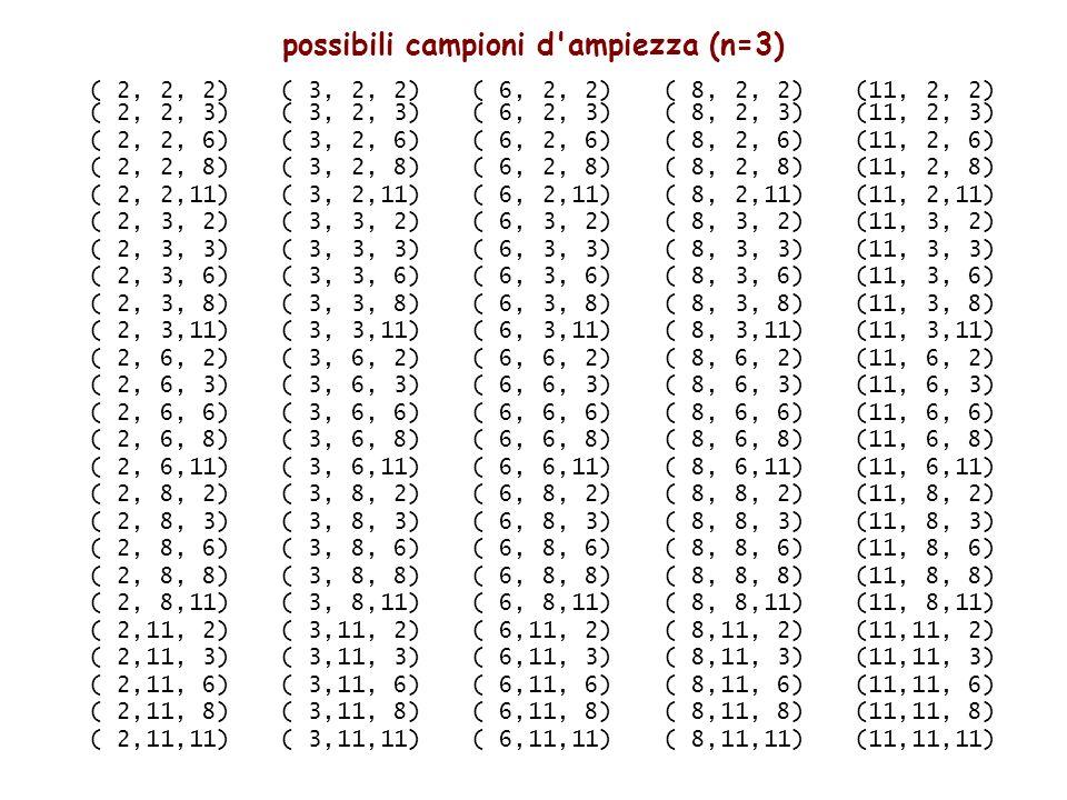 possibili campioni d ampiezza (n=3)