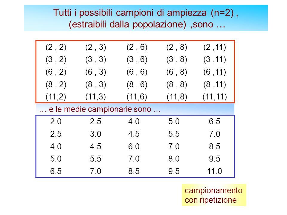 Tutti i possibili campioni di ampiezza (n=2) , (estraibili dalla popolazione) ,sono …