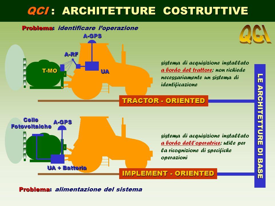QCI : ARCHITETTURE COSTRUTTIVE