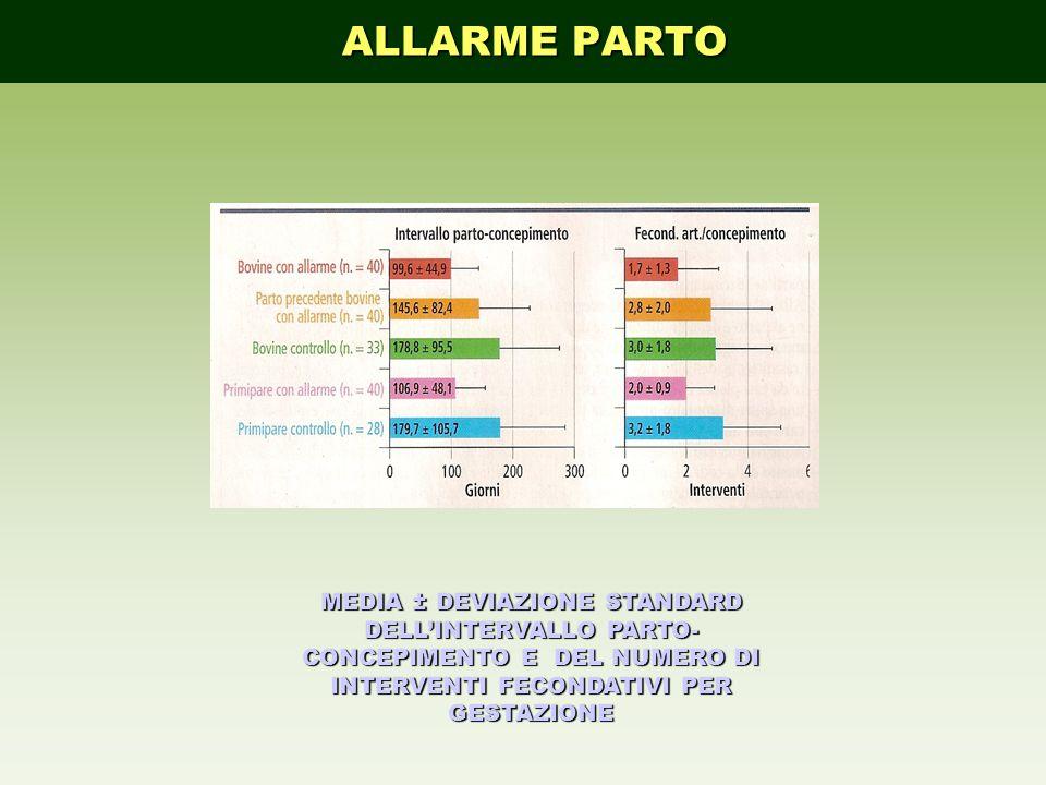 ALLARME PARTO MEDIA ± DEVIAZIONE STANDARD DELL'INTERVALLO PARTO-CONCEPIMENTO E DEL NUMERO DI INTERVENTI FECONDATIVI PER GESTAZIONE.