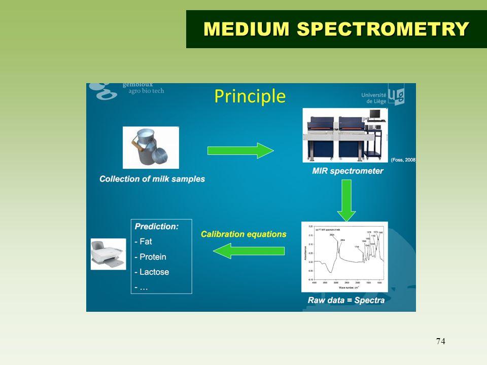 MEDIUM SPECTROMETRY