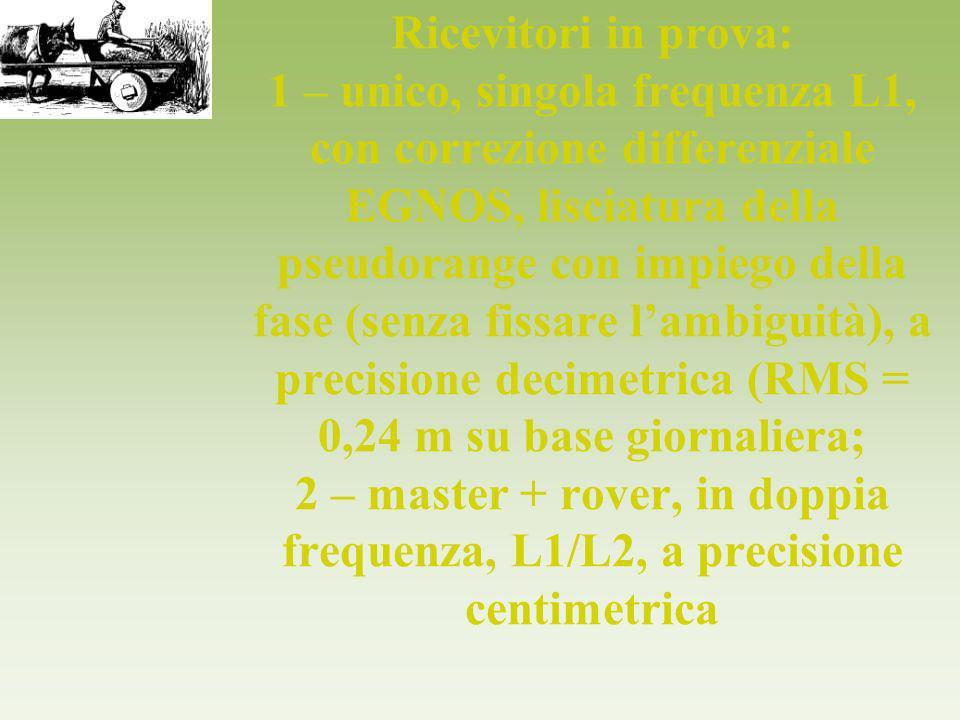 Ricevitori in prova: 1 – unico, singola frequenza L1, con correzione differenziale EGNOS, lisciatura della pseudorange con impiego della fase (senza fissare l'ambiguità), a precisione decimetrica (RMS = 0,24 m su base giornaliera; 2 – master + rover, in doppia frequenza, L1/L2, a precisione centimetrica