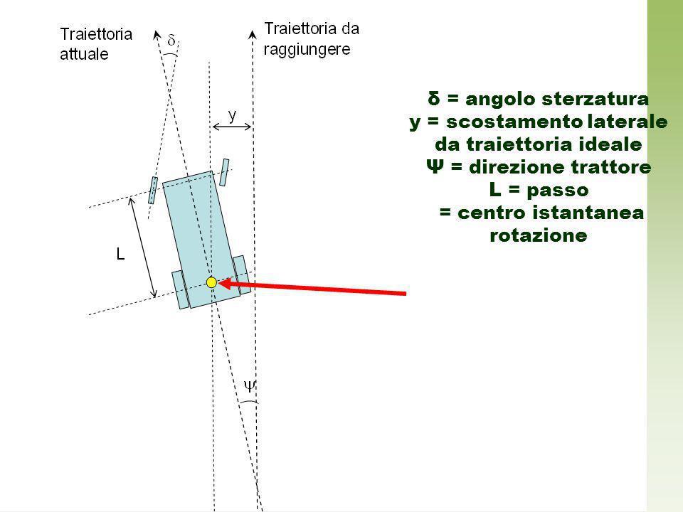 y = scostamento laterale da traiettoria ideale Ψ = direzione trattore