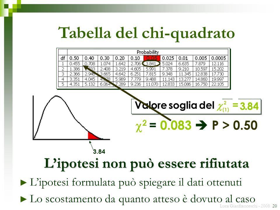 Tabella del chi-quadrato L'ipotesi non può essere rifiutata