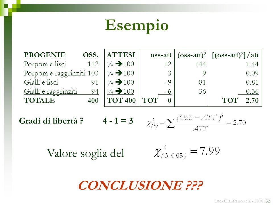 Esempio CONCLUSIONE Valore soglia del Gradi di libertà 4 - 1 = 3