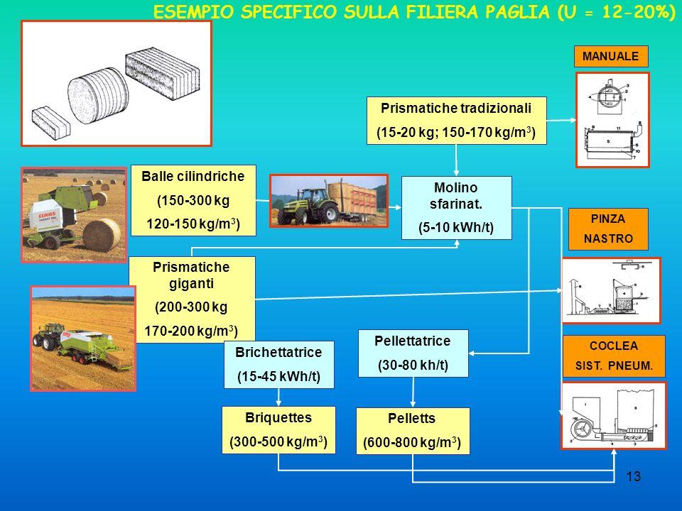 ESEMPIO SPECIFICO SULLA FILIERA PAGLIA (U = 12-20%)