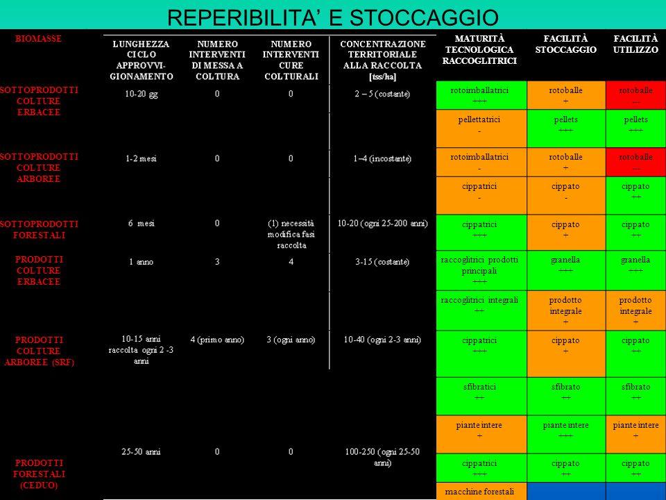 REPERIBILITA' E STOCCAGGIO
