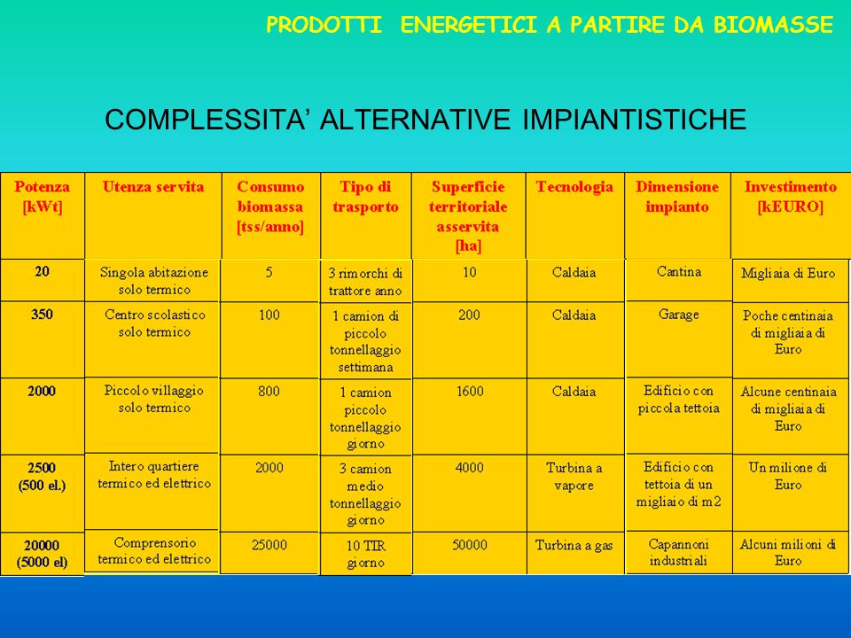 COMPLESSITA' ALTERNATIVE IMPIANTISTICHE