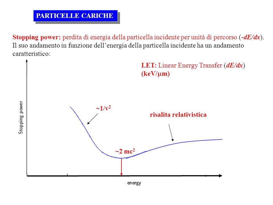 PARTICELLE CARICHE Stopping power: perdita di energia della particella incidente per unità di percorso (-dE/dx).