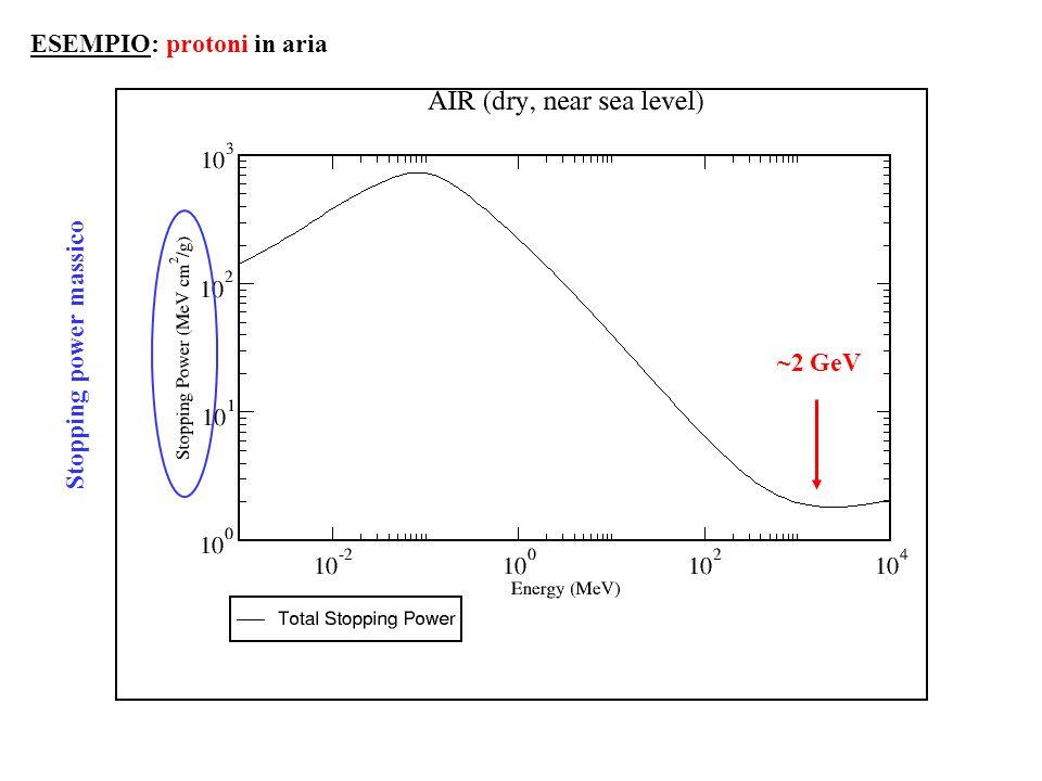 ESEMPIO: protoni in aria