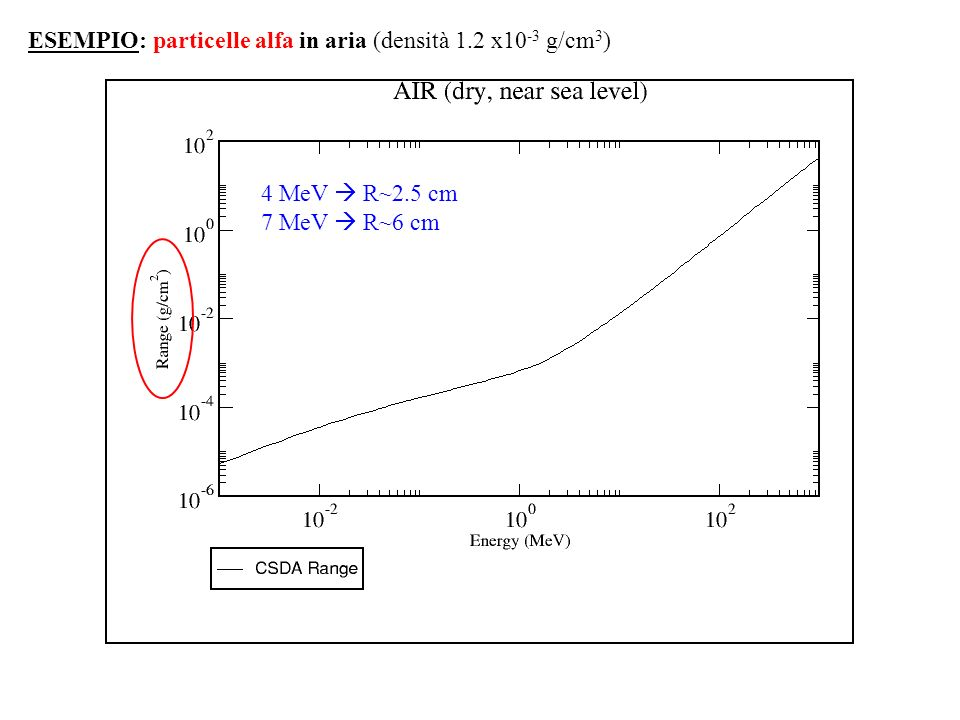 ESEMPIO: particelle alfa in aria (densità 1.2 x10-3 g/cm3)