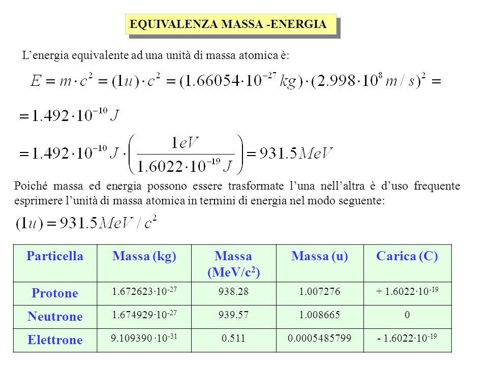 Particella Massa (kg) Massa (MeV/c2) Massa (u) Carica (C) Protone